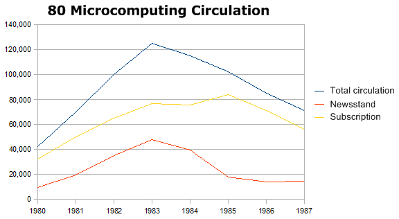 80 Microcomputing Circulation